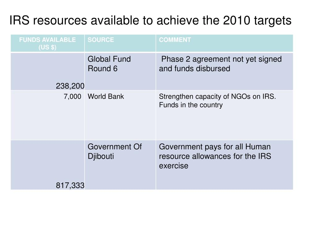 IRS resources available to achieve the 2010 targets