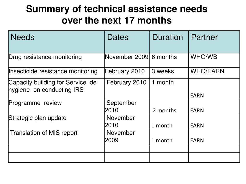 Summary of technical assistance needs
