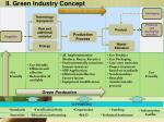 ii green industry concept