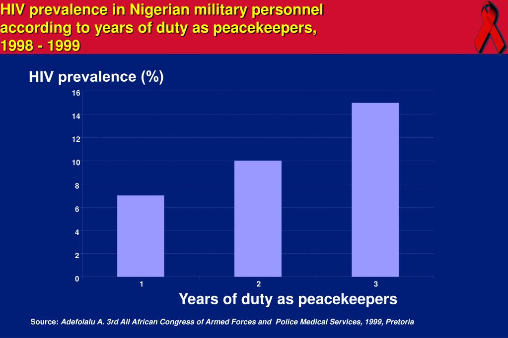 HIV prevalence in Nigerian military personnel