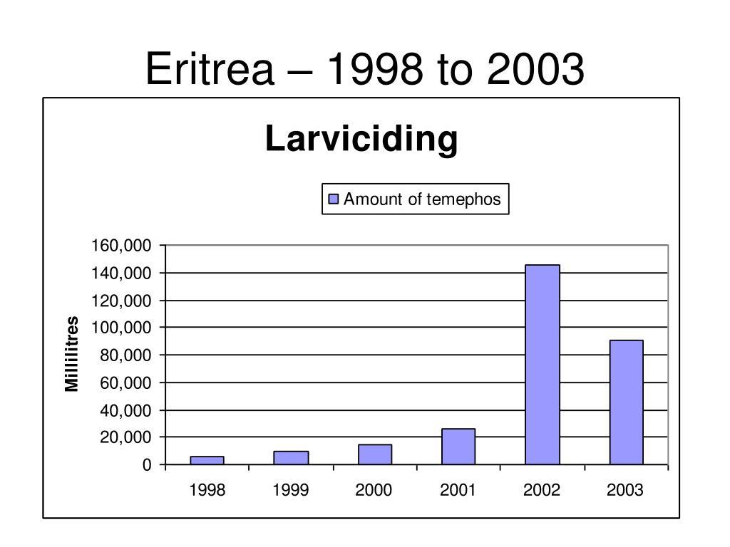 Eritrea – 1998 to 2003