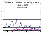 eritrea malaria cases by month 1996 to 2003