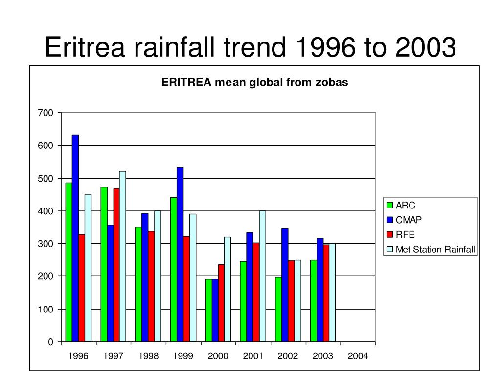 Eritrea rainfall trend 1996 to 2003