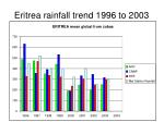 eritrea rainfall trend 1996 to 2003