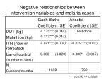 negative relationships between intervention variables and malaria cases