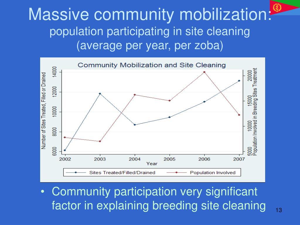 Massive community mobilization: