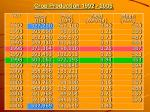 crop production 1992 2006