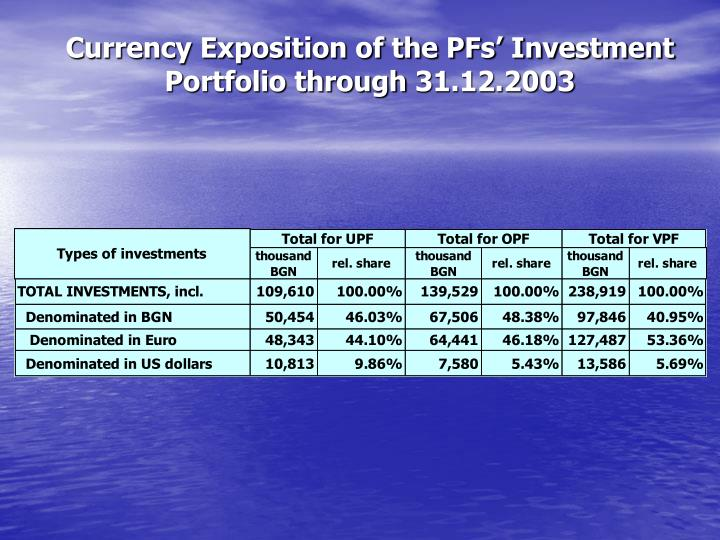 Currency Exposition of the PFs' Investment Portfolio through