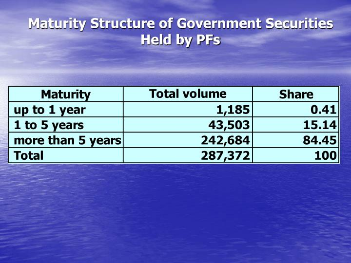 Maturity Structure of Government Securities Held by PFs