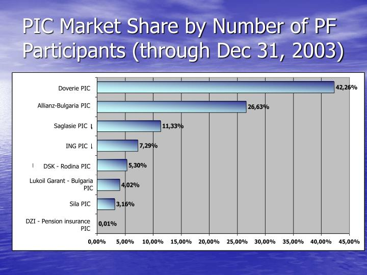 PIC Market Share by Number of PF Participants (through Dec 31, 2003)