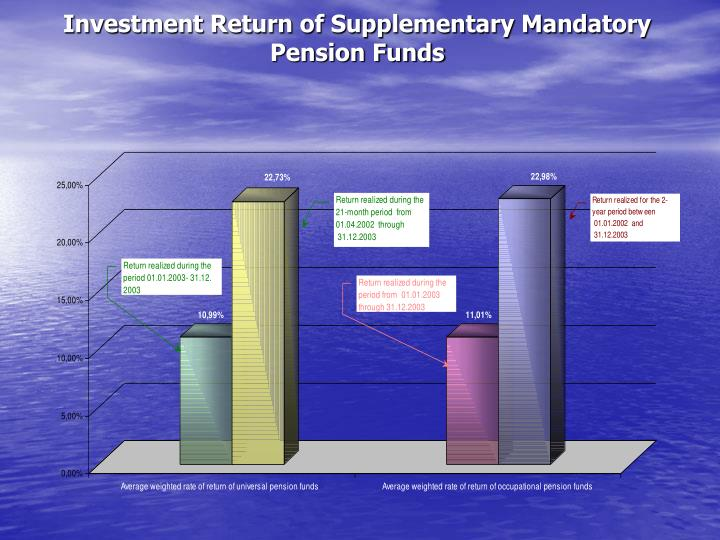 Investment Return of Supplementary Mandatory Pension Funds