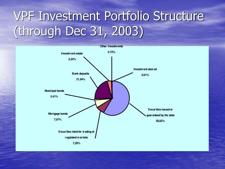 VPF Investment Portfolio Structure (through Dec 31, 2003)
