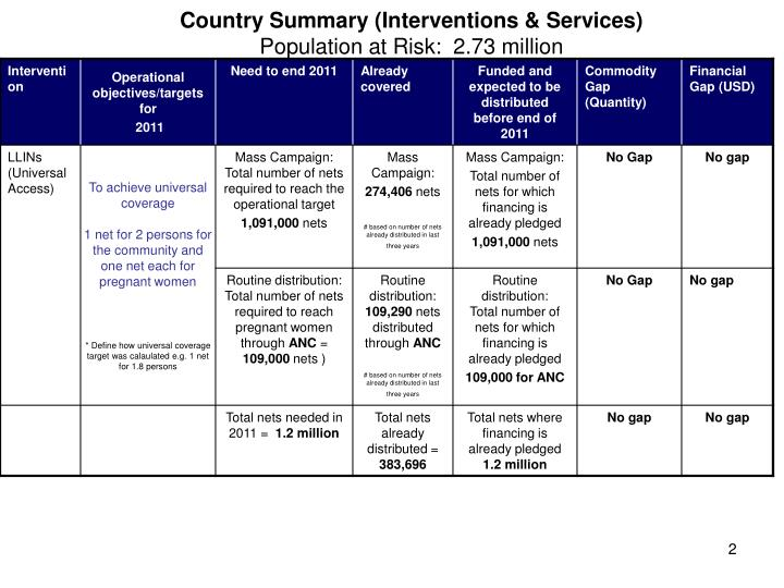 Country summary interventions services population at risk 2 73 million