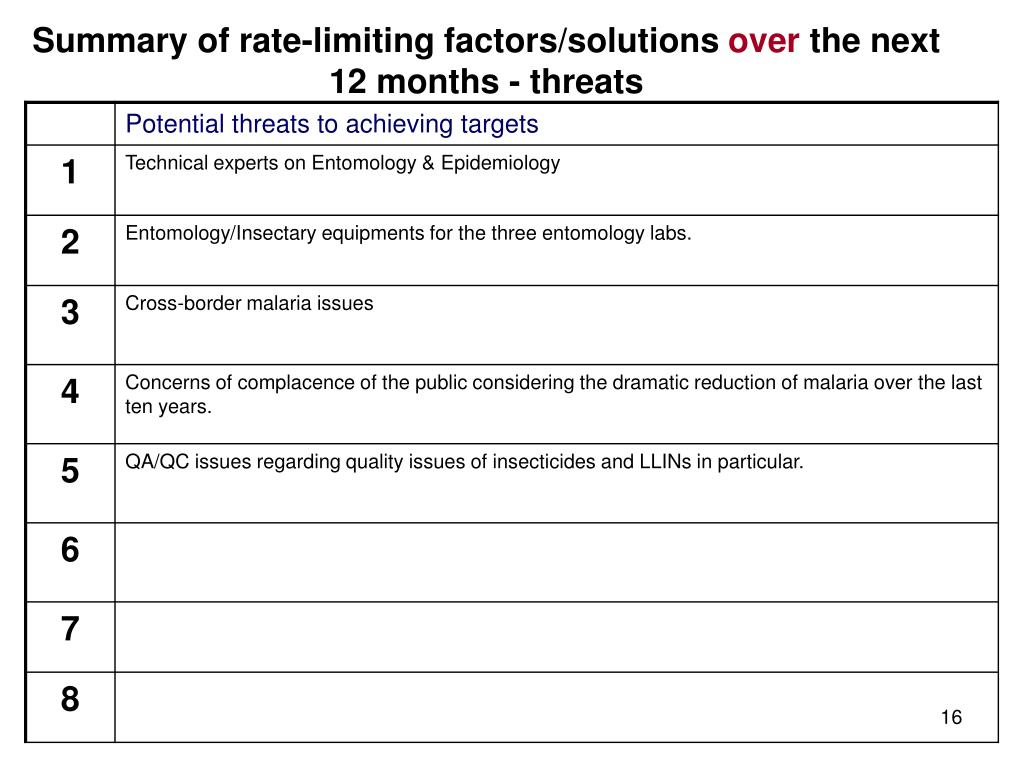 Summary of rate-limiting factors/solutions