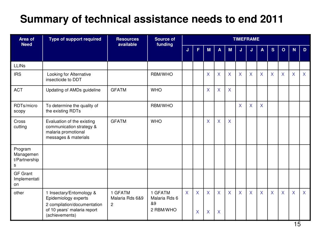 Summary of technical assistance needs to end 2011