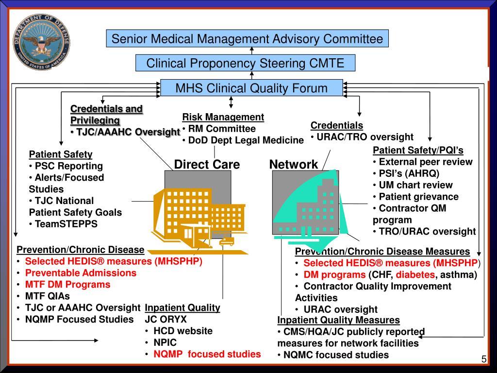 Senior Medical Management Advisory Committee