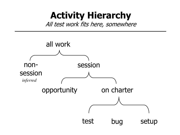 Activity Hierarchy