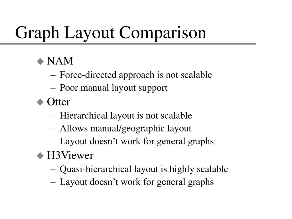 Graph Layout Comparison