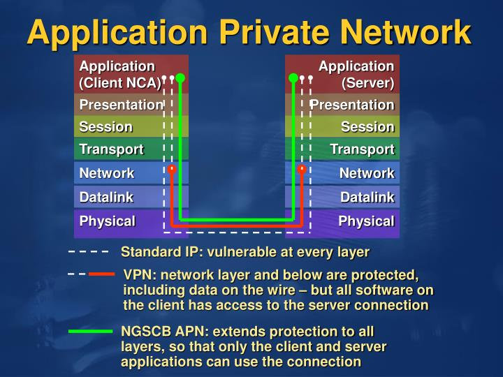 Standard IP: vulnerable at every layer