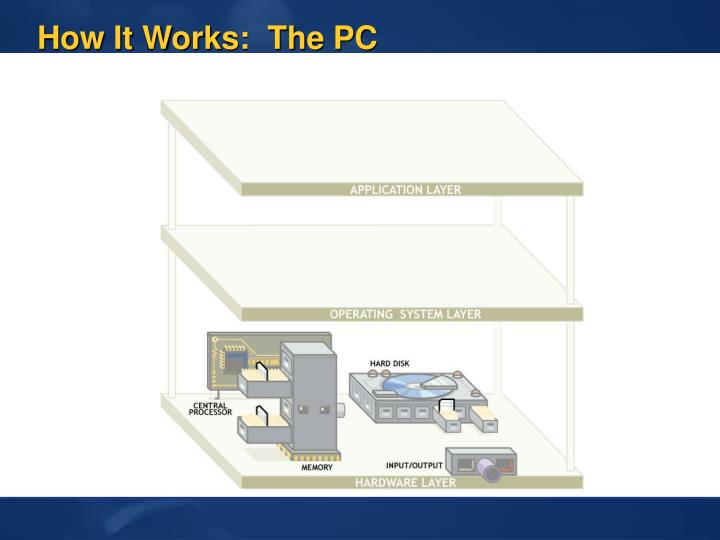 How It Works:  The PC