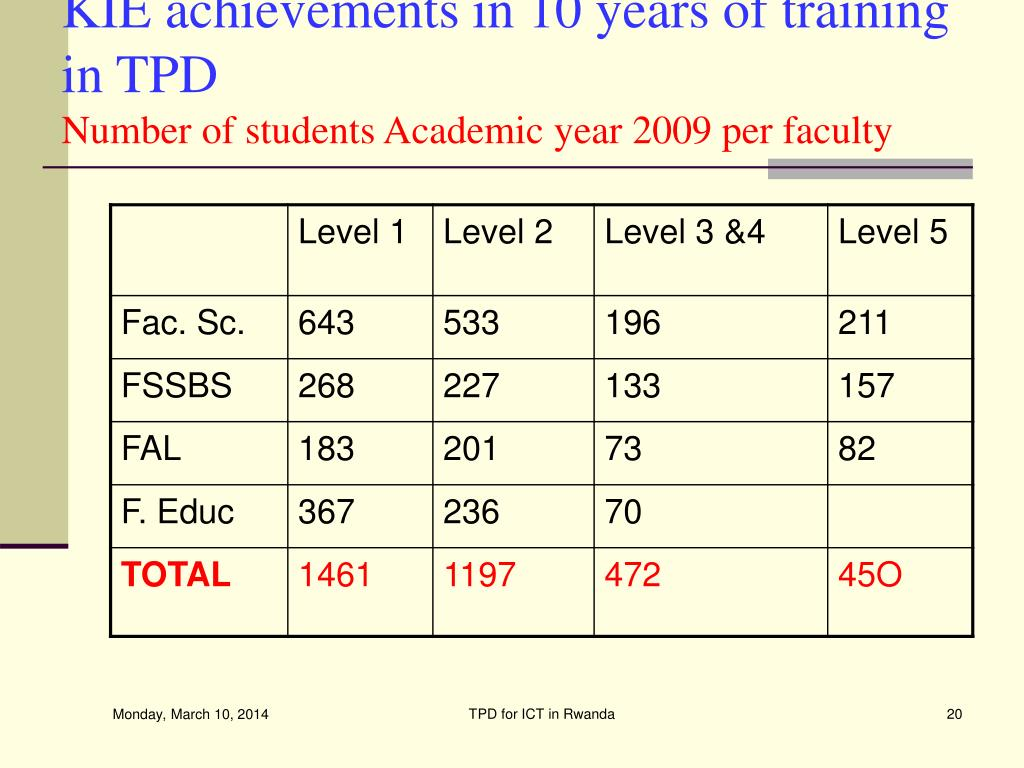 KIE achievements in 10 years of training in TPD