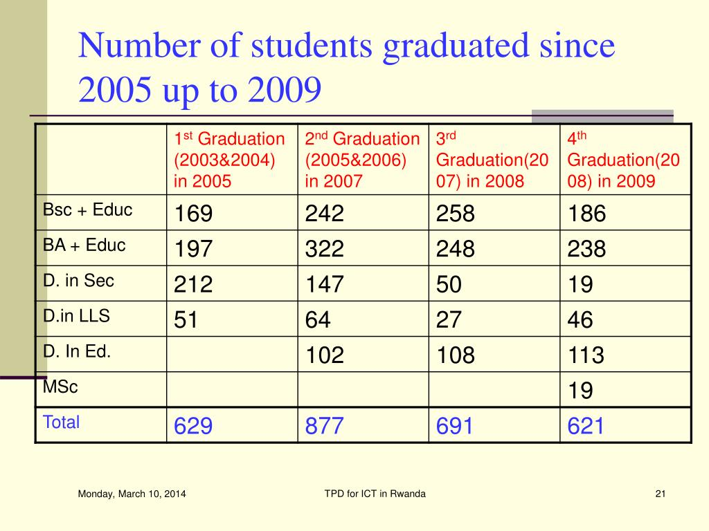 Number of students graduated since 2005 up to 2009