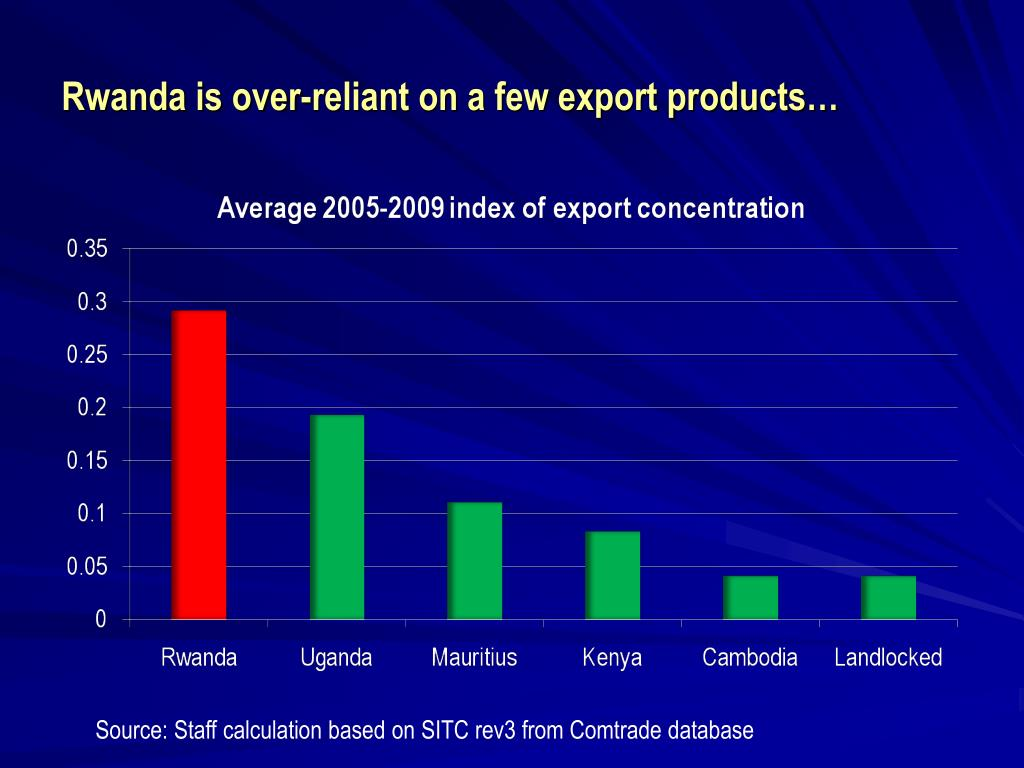 Rwanda is over-reliant on a few export products…