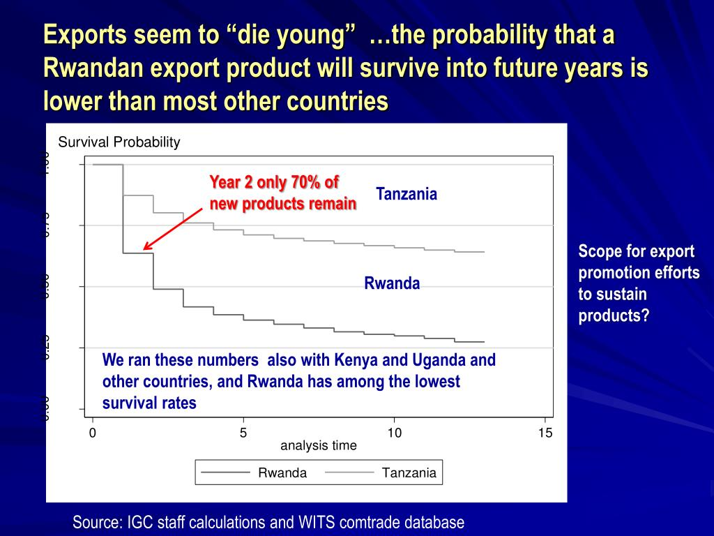 "Exports seem to ""die young""  …the probability that a Rwandan export product will survive into future years is lower than most other countries"
