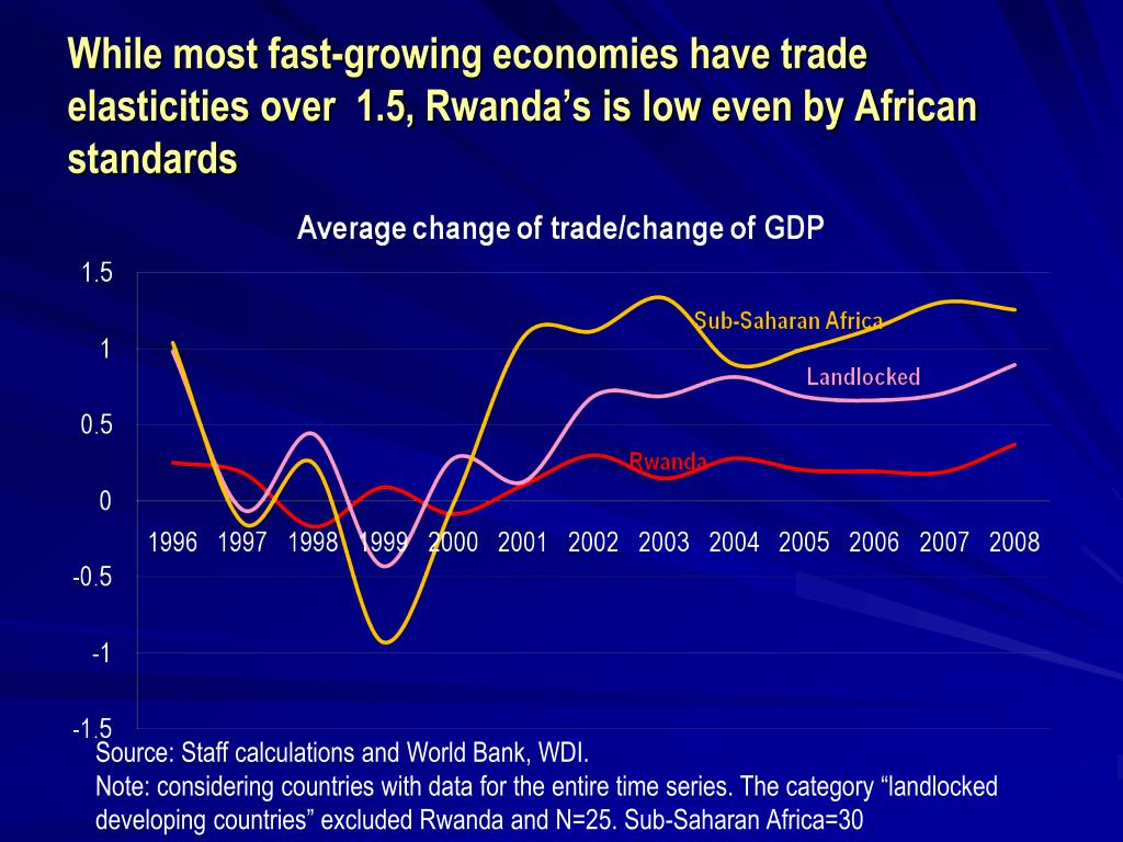 While most fast-growing economies have trade