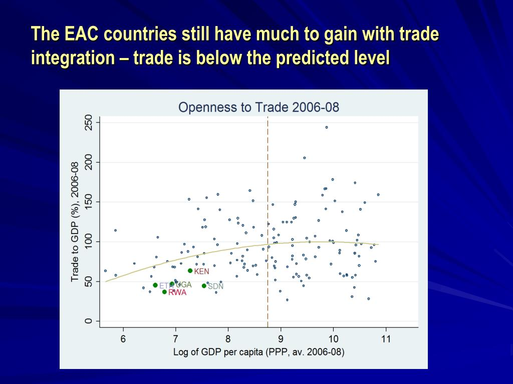 The EAC countries still have much to gain with trade integration – trade is below the predicted level