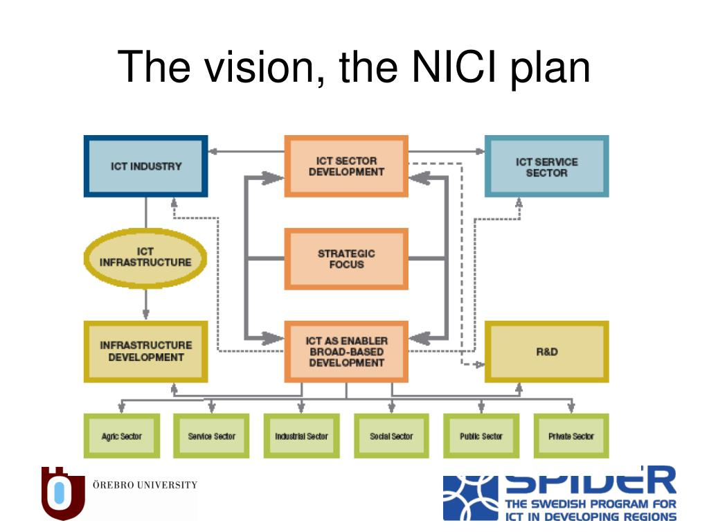 The vision, the NICI plan