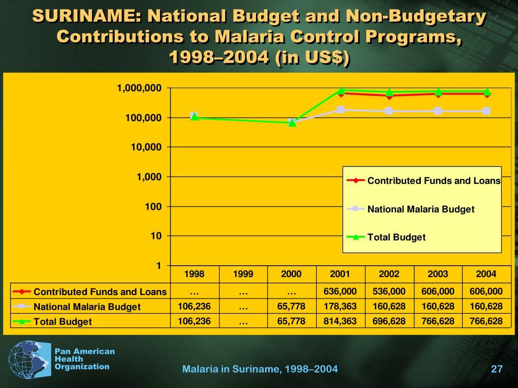 SURINAME: National Budget and Non-Budgetary Contributions to Malaria Control Programs,