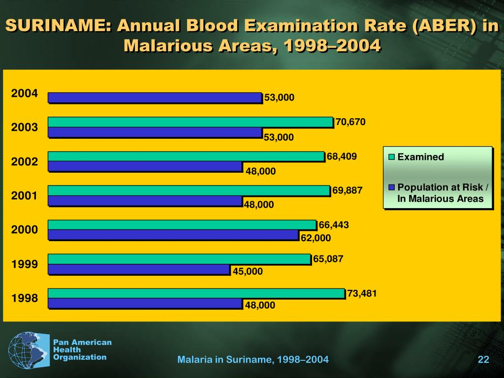 SURINAME: Annual Blood Examination Rate (ABER) in Malarious Areas, 1998–2004
