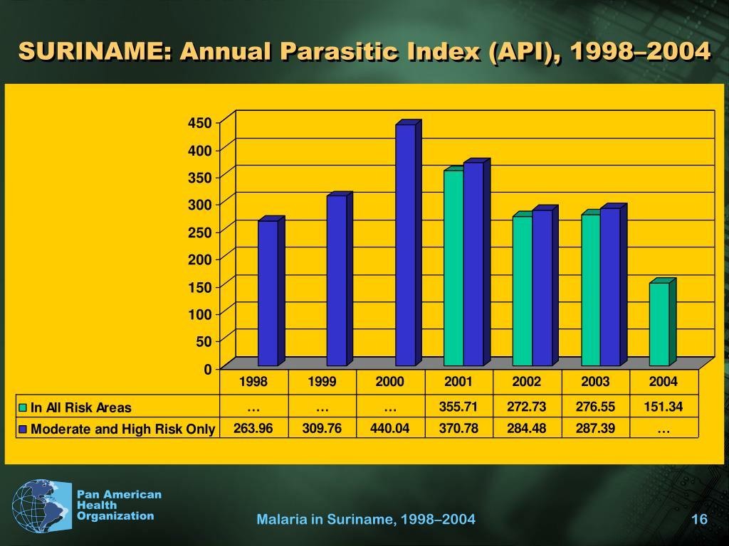 SURINAME: Annual Parasitic Index (API), 1998–2004