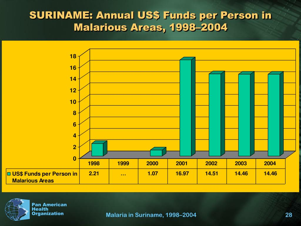 SURINAME: Annual US$ Funds per Person in Malarious Areas, 1998–2004