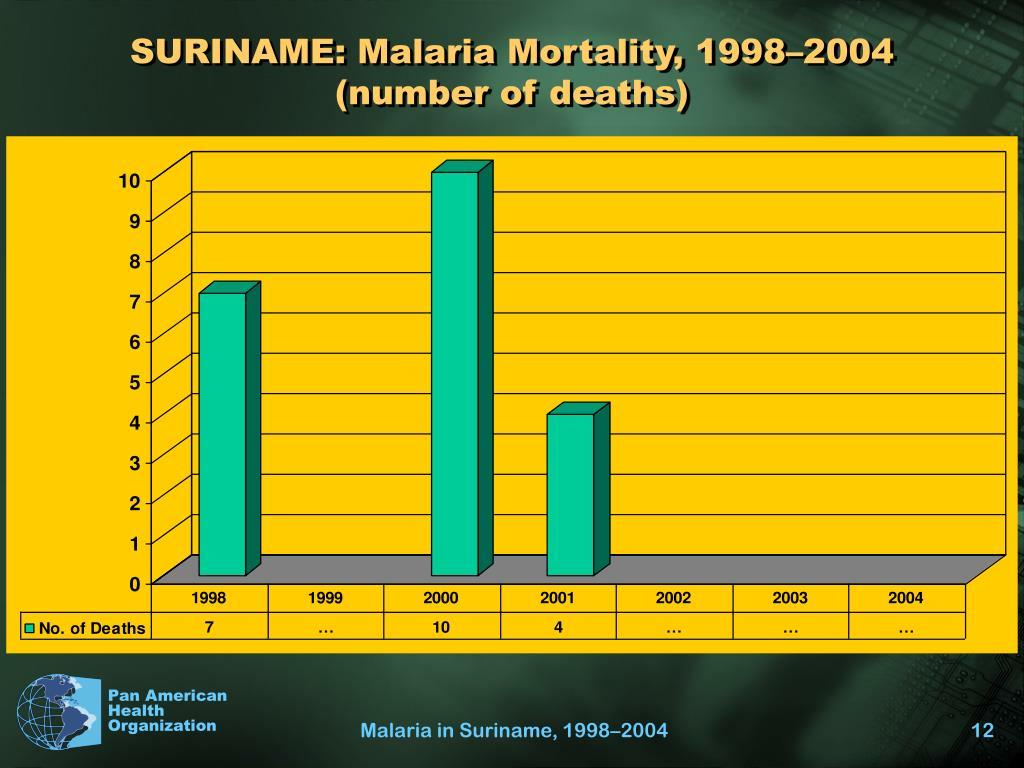 SURINAME: Malaria Mortality, 1998–2004