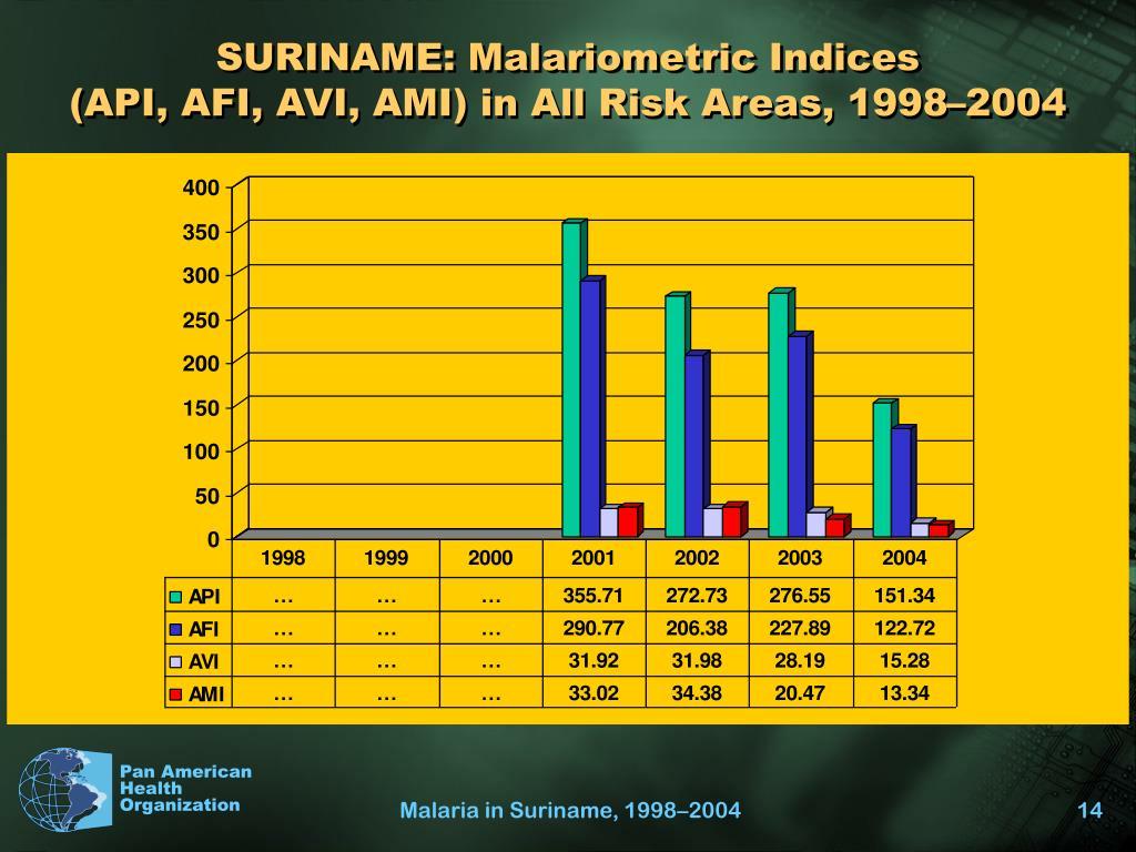 SURINAME: Malariometric Indices