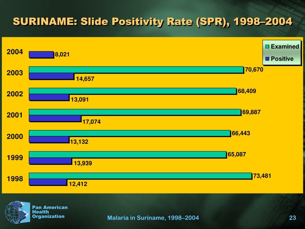 SURINAME: Slide Positivity Rate (SPR), 1998–2004