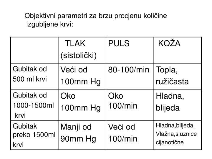 Objektivni parametri za brzu procjenu količine