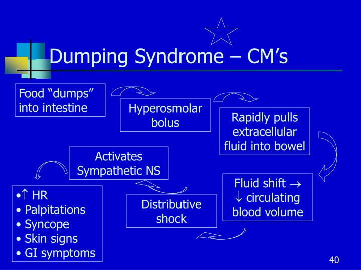 Dumping Syndrome – CM's
