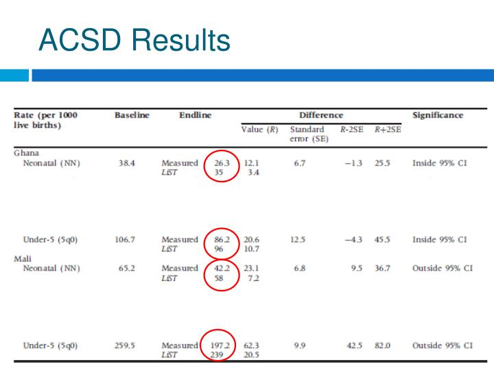 ACSD Results