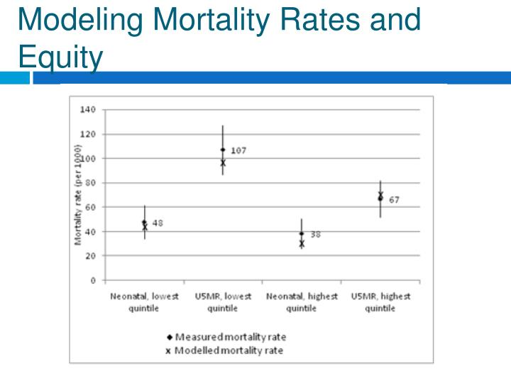 Modeling Mortality Rates and Equity