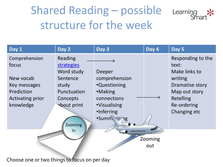 Shared reading possible structure for the week