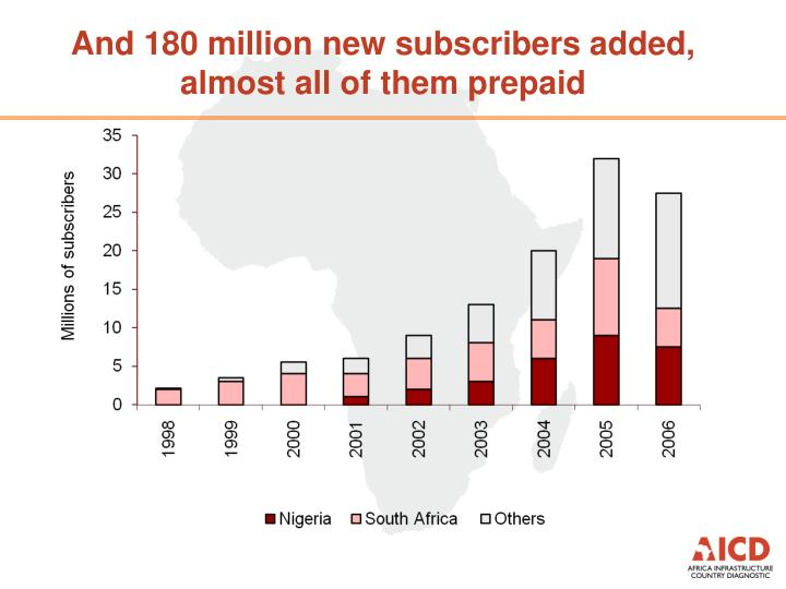 And 180 million new subscribers added,