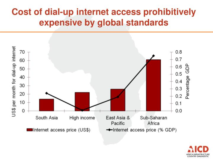 Cost of dial-up internet access prohibitively expensive by global standards