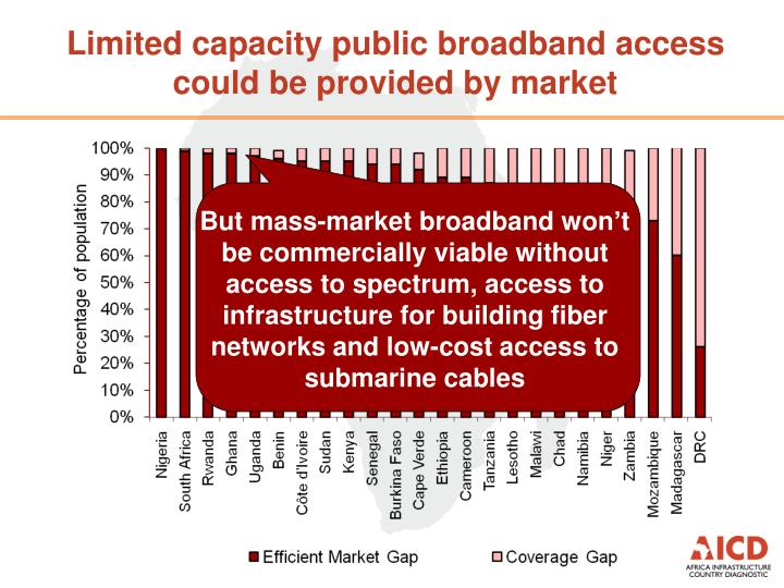 Limited capacity public broadband access could be provided by market