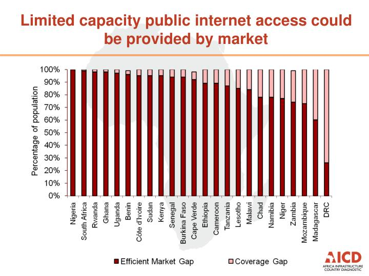 Limited capacity public internet access could be provided by market
