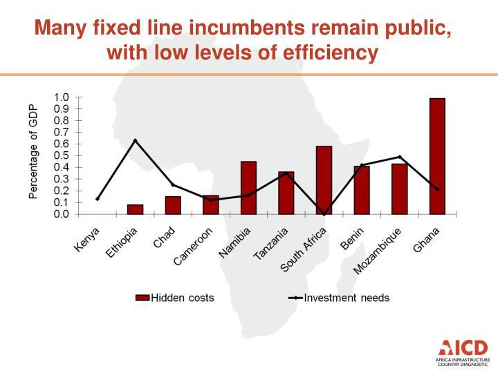 Many fixed line incumbents remain public,