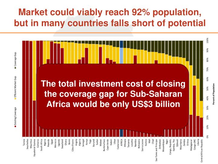 Market could viably reach 92% population,     but in many countries falls short of potential