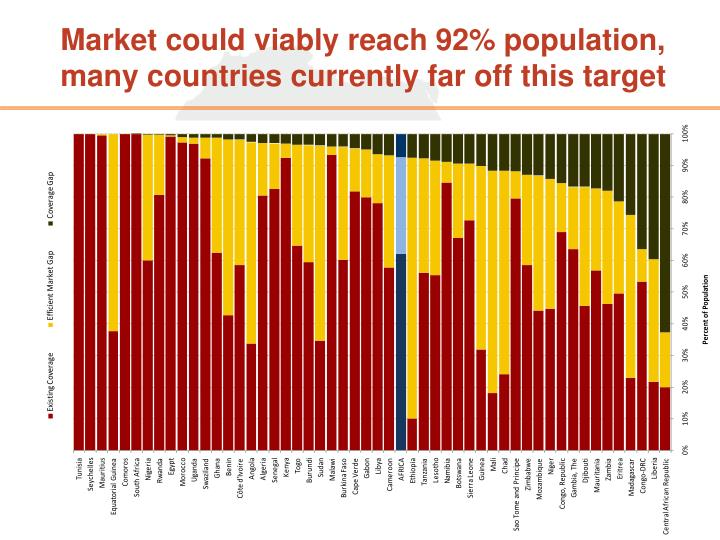 Market could viably reach 92% population, many countries currently far off this target